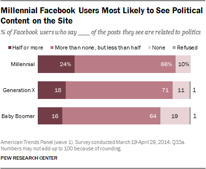 Millennial Facebook Users Most Likely to See Political Content on the Site