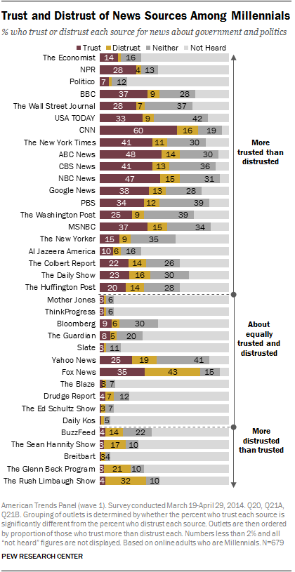 Trust and Distrust of News Sources Among Millennials