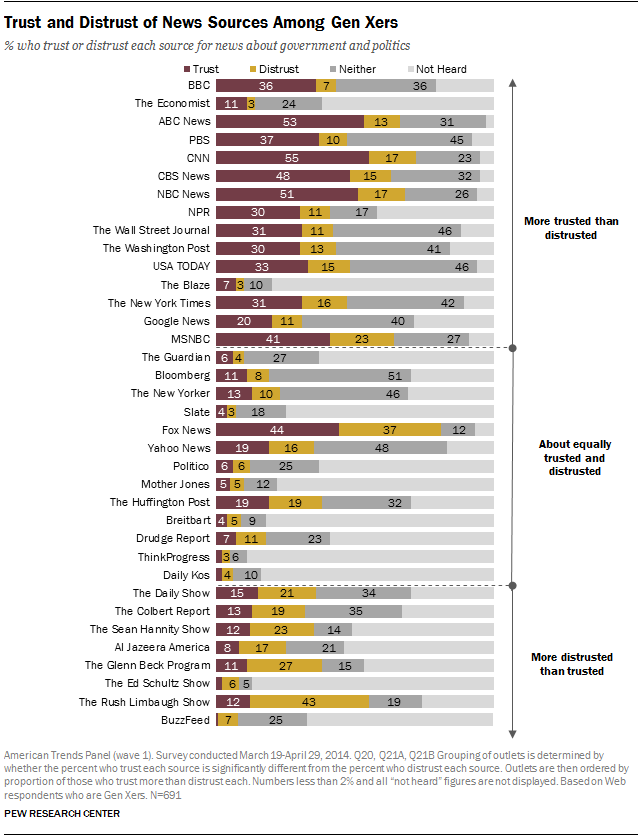 Trust and Distrust of News Sources Among Gen Xers