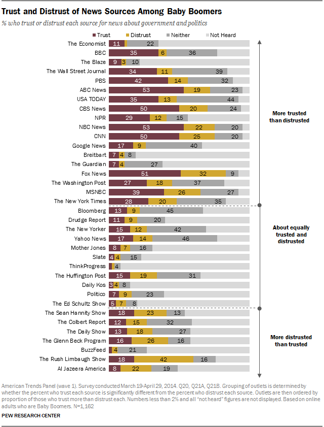 Trust and Distrust of News Sources Among Baby Boomers