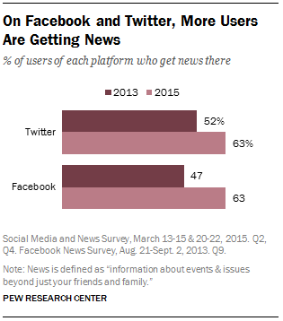 On Facebook and Twitter, More Users Are Getting News