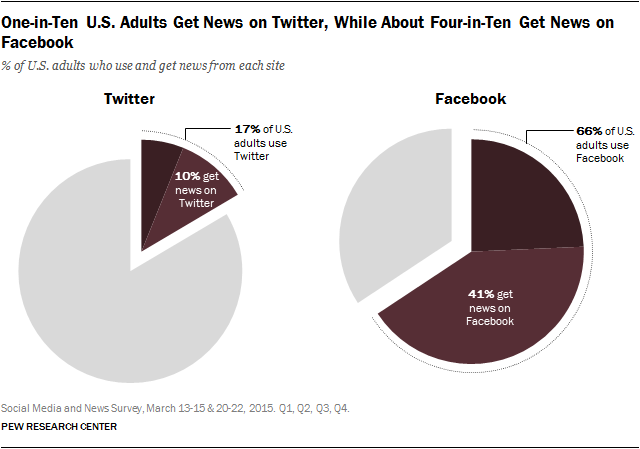 One-in-Ten U.S. Adults Get News on Twitter, While About Four-in-Ten Get News on Facebook