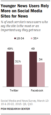 Younger News Users Rely More on Social Media Sites for News