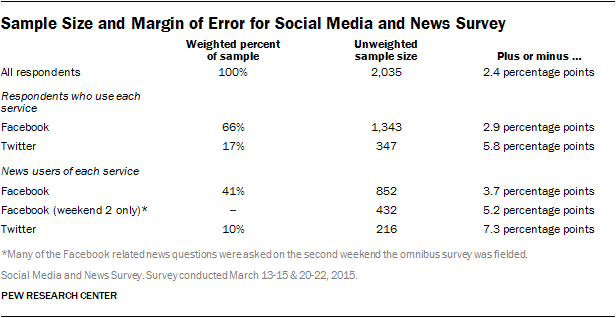 Sample Size and Margin of Error for Social Media and News Survey