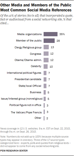 Other Media and Members of the Public Most Common Social Media References