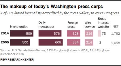 The makeup of today's Washington press corps