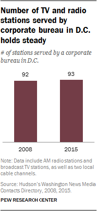 Number of TV and radio stations served by corporate bureau in D.C. holds steady