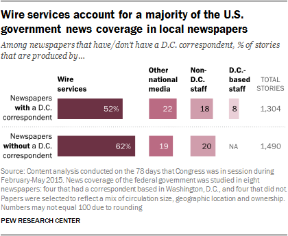 Wire services account for a majority of the U.S. government news coverage in local newspapers