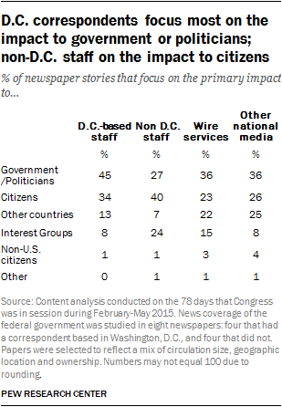 D.C. correspondents focus most on the impact to government or politicians; non-D.C. staff on the impact to citizens
