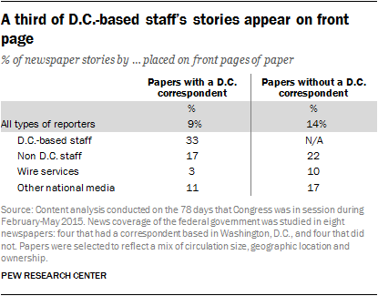 A third of D.C.-based staff's stories appear on front page