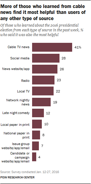 More of those who learned from cable news find it most helpful than users of any other type of source