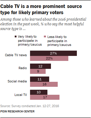 Cable TV is a more prominent source type for likely primary voters Among those who learned about the 2016 presidential election in the past week, % who say the most helpful source type is …