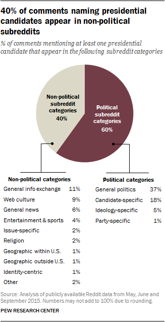 40% of comments naming presidential candidates appear in non-political subreddits
