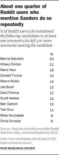 About one quarter of Reddit users who mention Sanders do so repeatedly