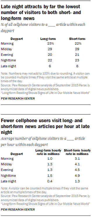 Late night attracts by far the lowest number of visitors to both short- and long-form news