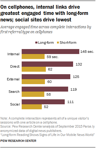 On cellphones, internal links drive greatest engaged time with long-form news; social sites drive lowest