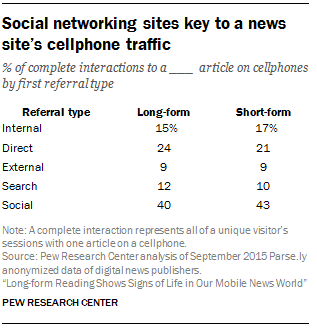 Social networking sites key to a news site's cellphone traffic