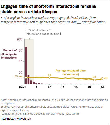 Engaged time of short-form interactions remains stable across article lifespan