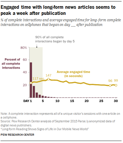 Engaged time with long-form news articles seems to peak a week after publication