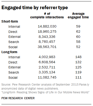 Engaged time by referrer type