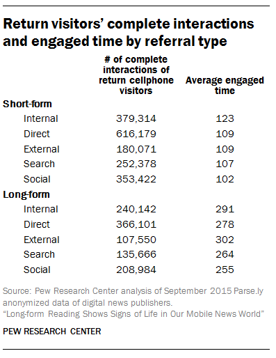 Return visitors' complete interactions and engaged time by referral type