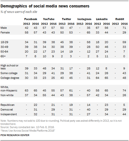 Demographics of social media news consumers
