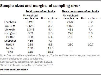 Sample sizes and margins of sampling error