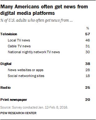 Many Americans often get news from digital media platforms