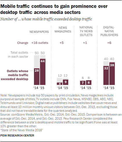 Mobile traffic continues to gain prominence over desktop traffic across media sectors