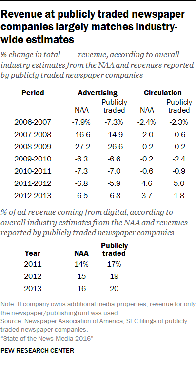 Revenue at publicly traded newspaper companies largely matches industry-wide estimates