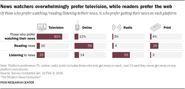 How Americans get their news | Pew Research Center