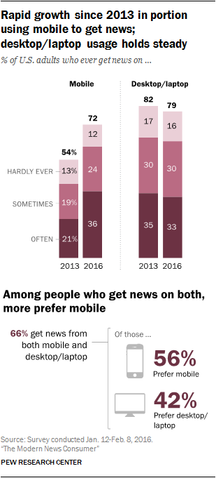 Rapid growth since 2013 in portion using mobile to get news; desktop/laptop usage holds steady