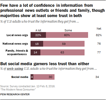 Few have a lot of confidence in information from professional news outlets or friends and family, though majorities show at least some trust in both, but social media garners less trust than either