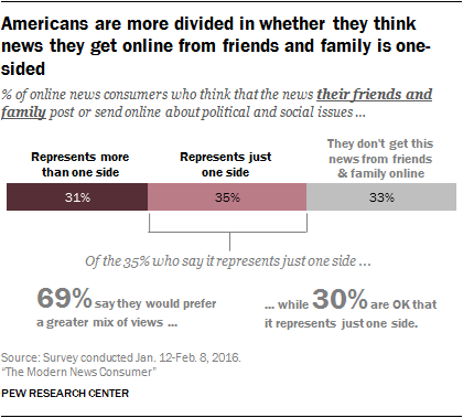Americans are more divided in whether they think news they get online from friends and family is one-sided