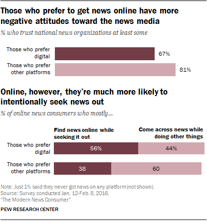 Those who prefer to get news online have more negative attitudes toward the news media. Online, however, they're much more likely to intentionally seek news out