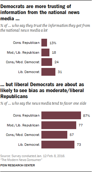 Democrats are more trusting of information from the national news media, but liberal Democrats are about as likely to see bias as moderate/liberal Republicans