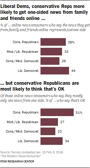 Liberal Dems, conservative Reps more likely to get one-sided news from family and friends online, but conservative Republicans are most likely to think that's OK