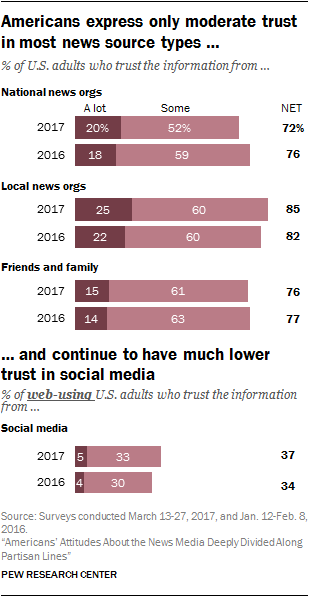 Survey showing Americans trust in various sources