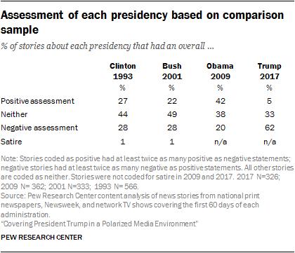 Assessment of each presidency based on comparison sample