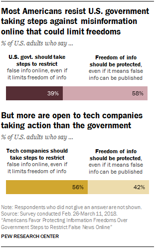 Bar chart showing that most Americans resist U.S. government taking steps against misinformation online that could limit freedoms, but more are open to tech companies taking action
