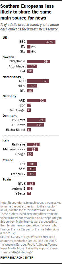 Chart showing that southern Europeans are less likely to share the same main source for news
