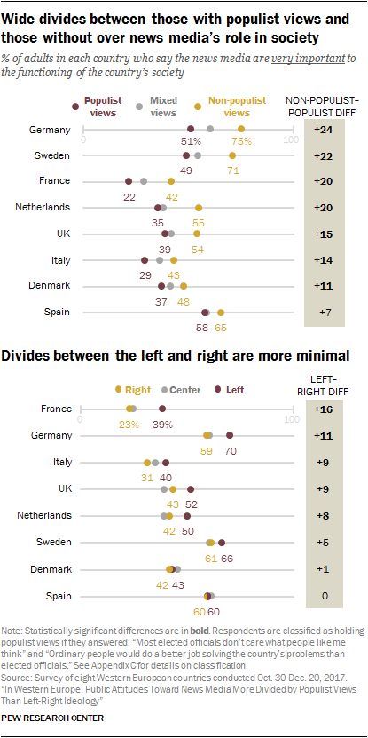Chart showing that wide divides exist between those with populist views and those without over news media's role in society. The divides between left and right are more minimal.