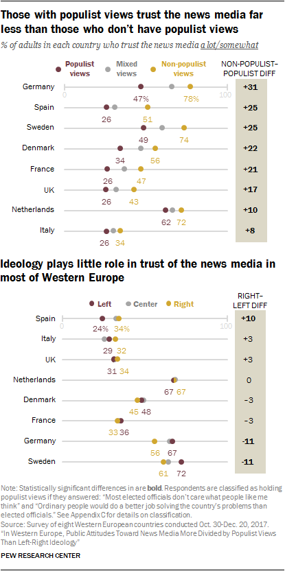 Chart showing that those with populist views trust the news media far less than those who don't have populist views. Ideology plays little role in trust of the news media in most of Western Europe.