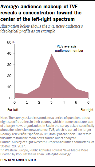 Chart showing that the average audience makeup of TVE reveals a concentration toward the center of the left-right spectrum.