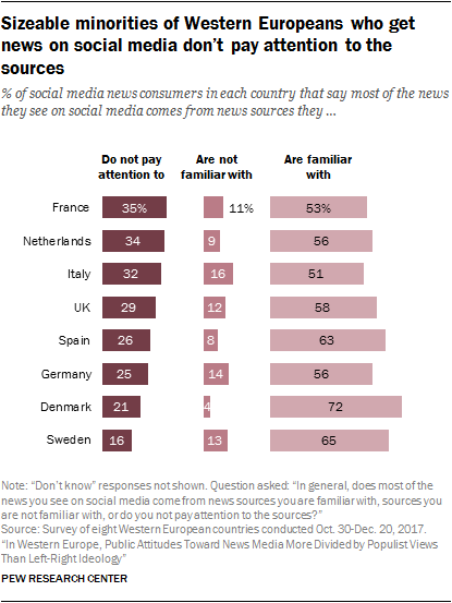 Chart showing that sizeable minorities of Western Europeans who get news on social media don't pay attention to the sources.