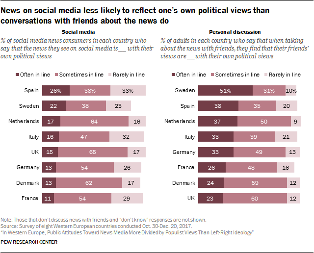 Chart showing that news on social media is less likely to reflect one's own political views than conversations with friends about the news do.