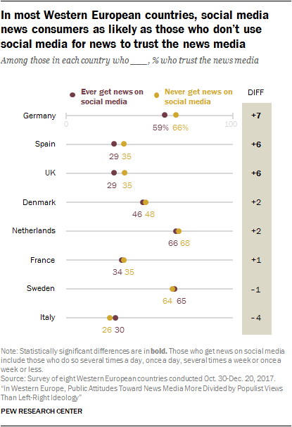 Chart showing that in most Western European countries, social media news consumers are as likely as those who don't use social media for news to trust the news media.