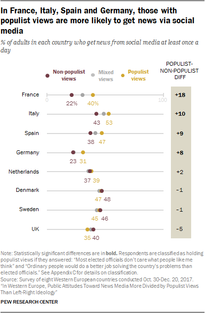 Charts showing that in France, Italy, Spain and Germany, those with populist views are more likely to get news via social media.