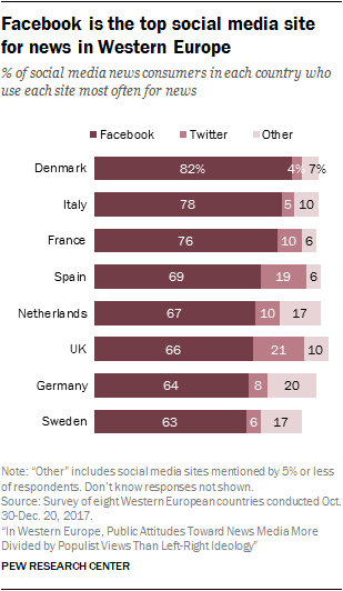 Chart showing that Facebook is the top social media site for news in Western Europe.