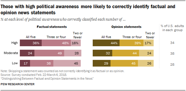 Those with high political awareness more likely to correctly identify factual and opinion news statements